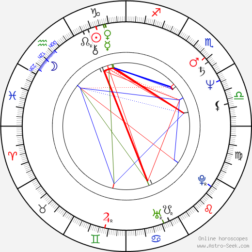 José María Vitier день рождения гороскоп, José María Vitier Натальная карта онлайн