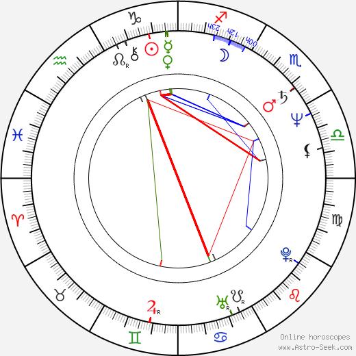 Jyrki Kovaleff birth chart, Jyrki Kovaleff astro natal horoscope, astrology