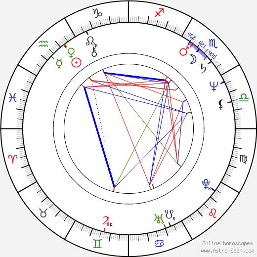 Kaneto Shiozawa astro natal birth chart, Kaneto Shiozawa horoscope, astrology