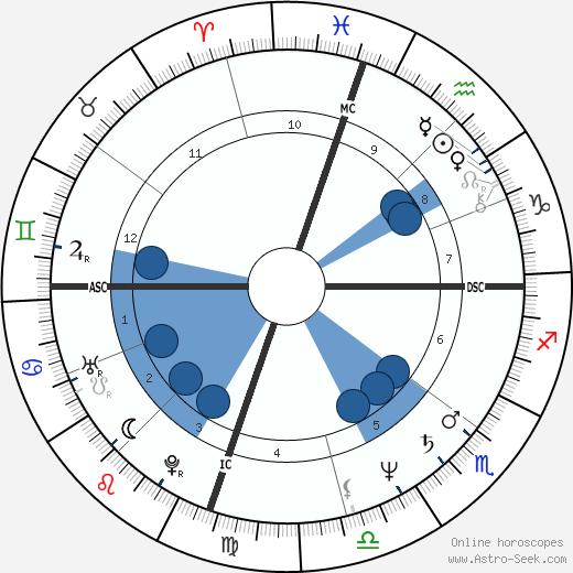 Katey Sagal wikipedia, horoscope, astrology, instagram