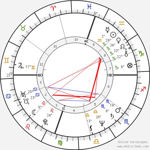 Katey Sagal birth chart, biography, wikipedia 2019, 2020