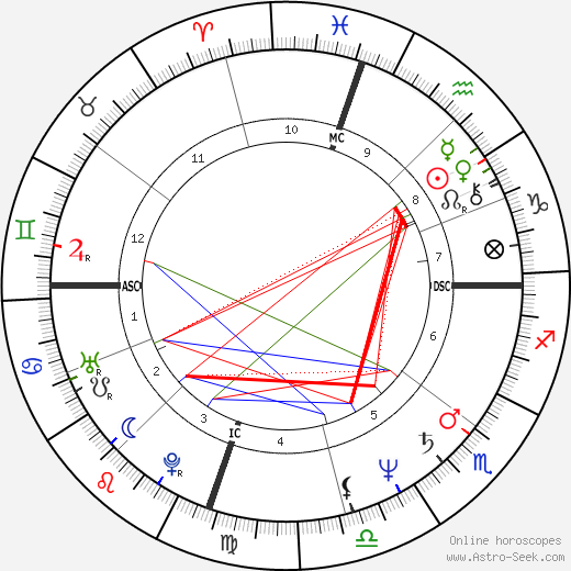 Katey Sagal astro natal birth chart, Katey Sagal horoscope, astrology