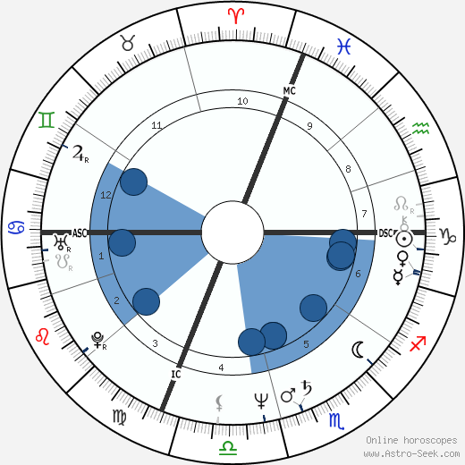 Lynn Glauber wikipedia, horoscope, astrology, instagram
