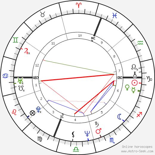 Lynn Glauber день рождения гороскоп, Lynn Glauber Натальная карта онлайн