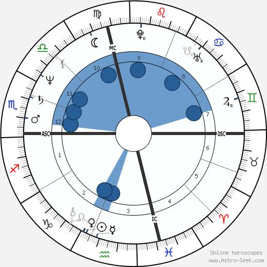 Marjie Wallace wikipedia, horoscope, astrology, instagram