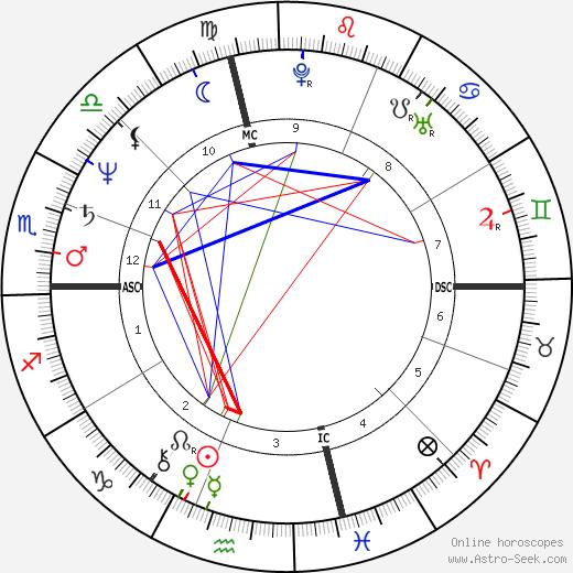 Marjie Wallace tema natale, oroscopo, Marjie Wallace oroscopi gratuiti, astrologia