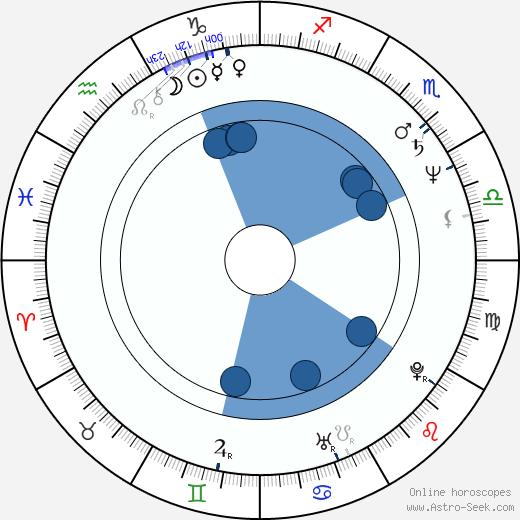 Michael Christoffersen wikipedia, horoscope, astrology, instagram