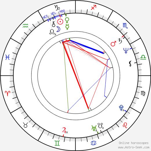 Michael Christoffersen день рождения гороскоп, Michael Christoffersen Натальная карта онлайн