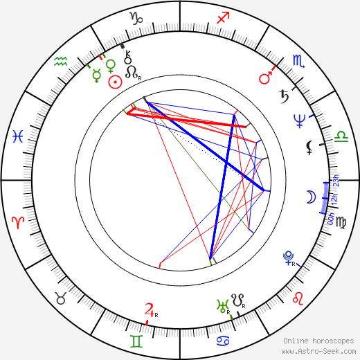 Michal Ambrož день рождения гороскоп, Michal Ambrož Натальная карта онлайн