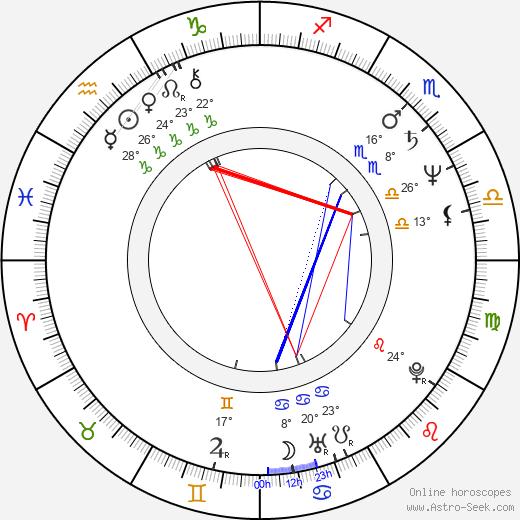 Ney Santanna birth chart, biography, wikipedia 2020, 2021
