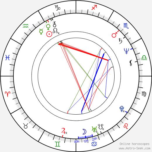 Ney Santanna birth chart, Ney Santanna astro natal horoscope, astrology