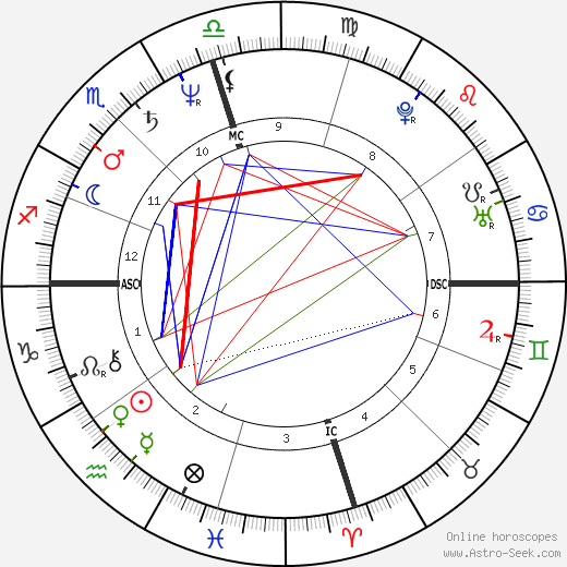 Oprah Winfrey Astro Natal Birth Chart Horoscope Astrology
