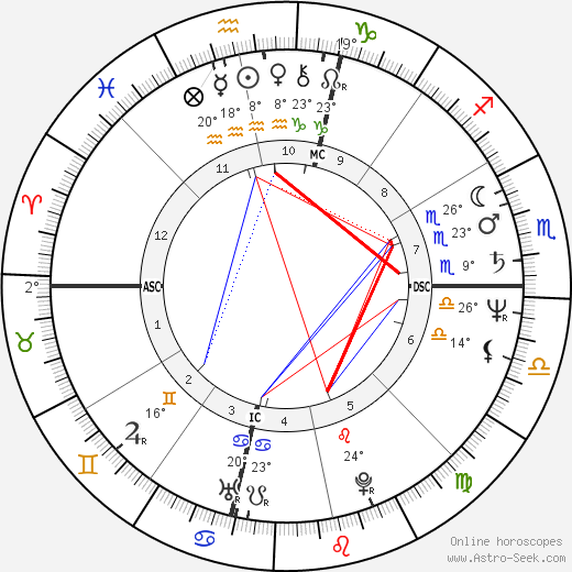 Rick Warren birth chart, biography, wikipedia 2019, 2020