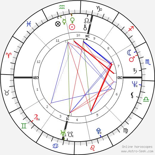 Rick Warren astro natal birth chart, Rick Warren horoscope, astrology