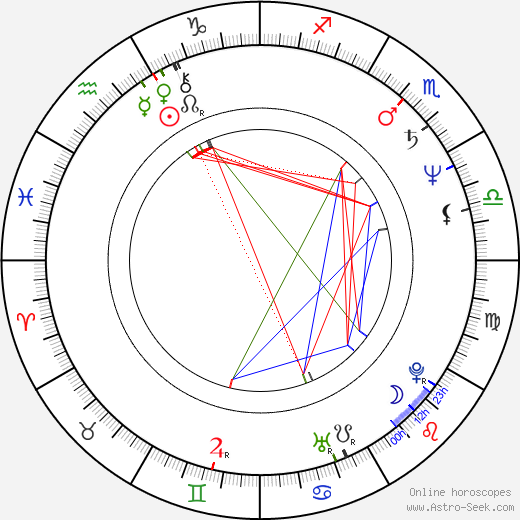 Rudy La Scala birth chart, Rudy La Scala astro natal horoscope, astrology