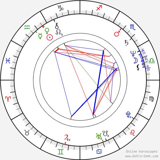 Sean Lawlor birth chart, Sean Lawlor astro natal horoscope, astrology