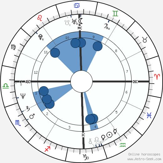 Steve Hill wikipedia, horoscope, astrology, instagram