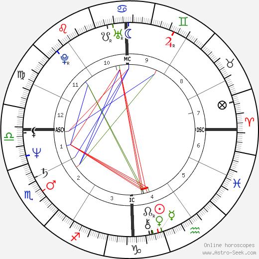Steve Hill день рождения гороскоп, Steve Hill Натальная карта онлайн