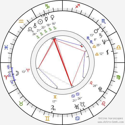 Vicky Peña birth chart, biography, wikipedia 2018, 2019