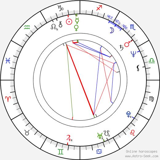 Zdeněk Barták birth chart, Zdeněk Barták astro natal horoscope, astrology