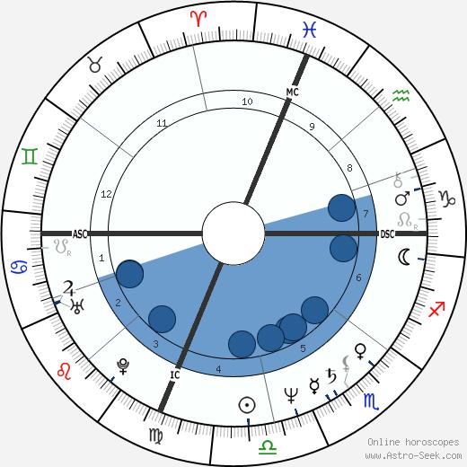 Al Sharpton wikipedia, horoscope, astrology, instagram