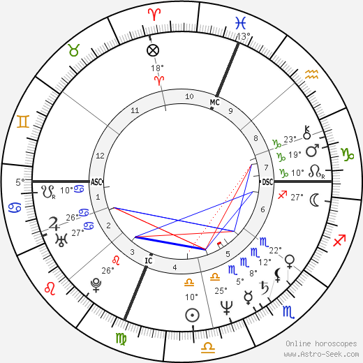 Al Sharpton birth chart, biography, wikipedia 2018, 2019