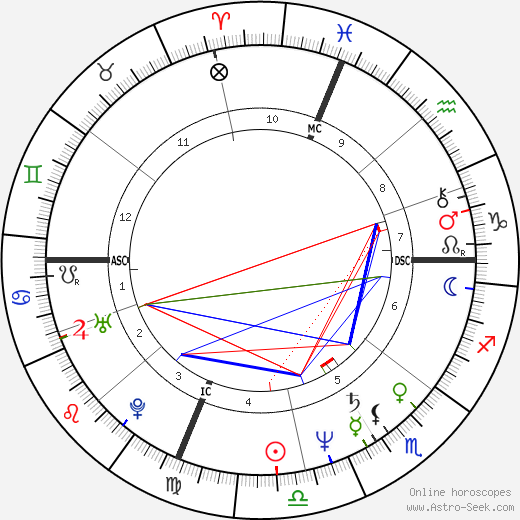 Al Sharpton astro natal birth chart, Al Sharpton horoscope, astrology