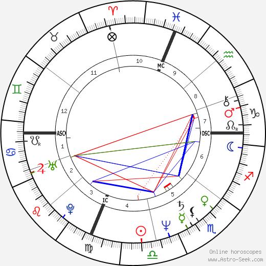 Эл Шарптон Al Sharpton день рождения гороскоп, Al Sharpton Натальная карта онлайн