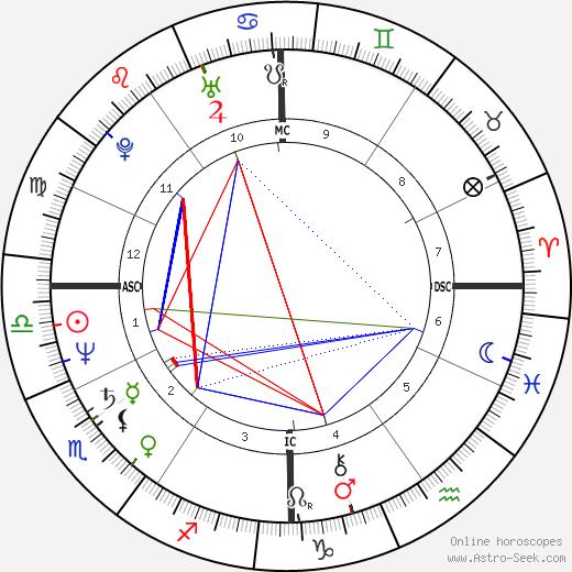 Ariane Ascaride tema natale, oroscopo, Ariane Ascaride oroscopi gratuiti, astrologia