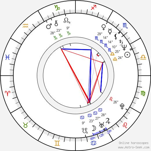 Arliss Howard birth chart, biography, wikipedia 2019, 2020