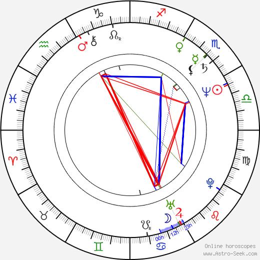Arliss Howard astro natal birth chart, Arliss Howard horoscope, astrology