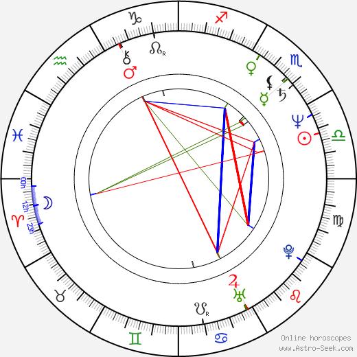 Blair Cunningham astro natal birth chart, Blair Cunningham horoscope, astrology