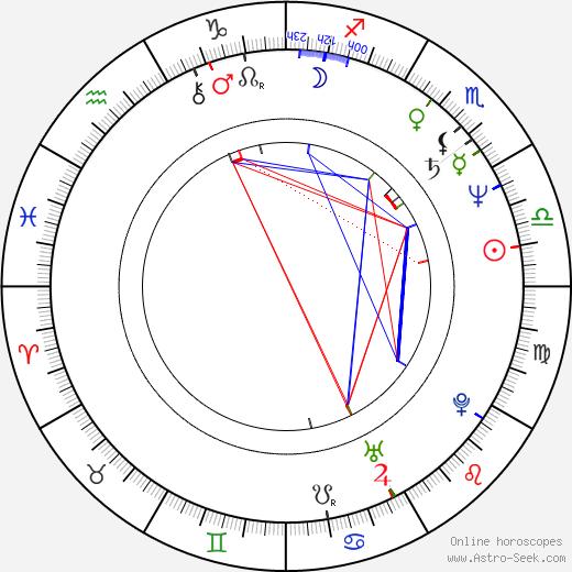 Catriona MacColl astro natal birth chart, Catriona MacColl horoscope, astrology