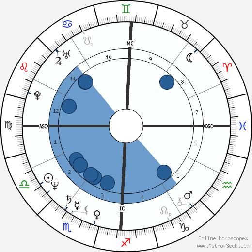 Chico Bouchikhi wikipedia, horoscope, astrology, instagram