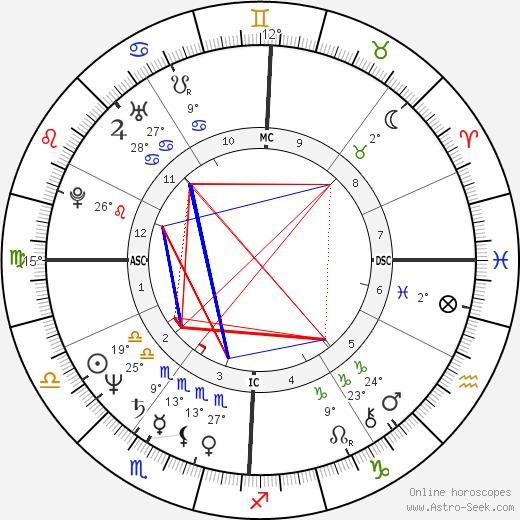Chico Bouchikhi birth chart, biography, wikipedia 2019, 2020
