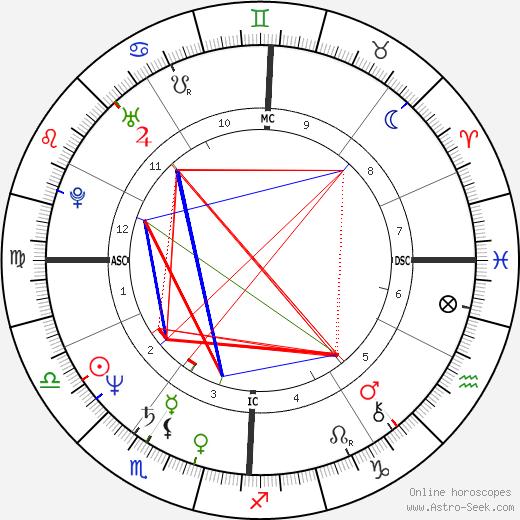 Chico Bouchikhi astro natal birth chart, Chico Bouchikhi horoscope, astrology
