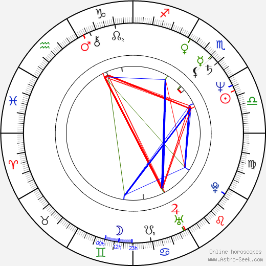 Corinna Harfouch astro natal birth chart, Corinna Harfouch horoscope, astrology
