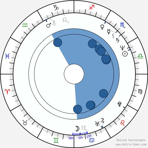 Daniela Poggi wikipedia, horoscope, astrology, instagram