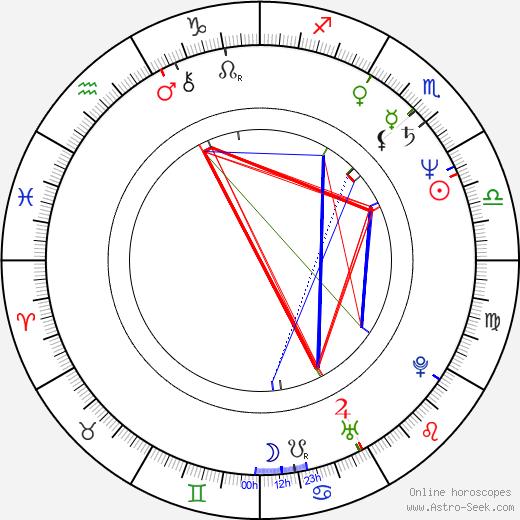 Daniela Poggi день рождения гороскоп, Daniela Poggi Натальная карта онлайн