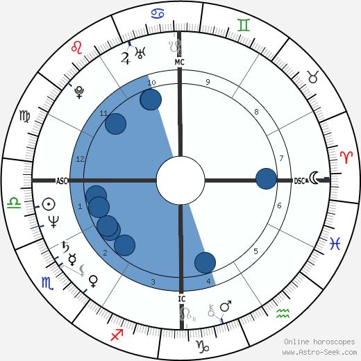 Danny Sugerman wikipedia, horoscope, astrology, instagram