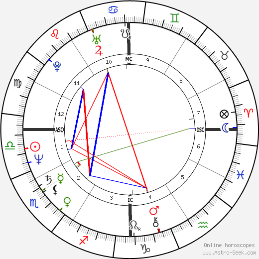 Danny Sugerman birth chart, Danny Sugerman astro natal horoscope, astrology