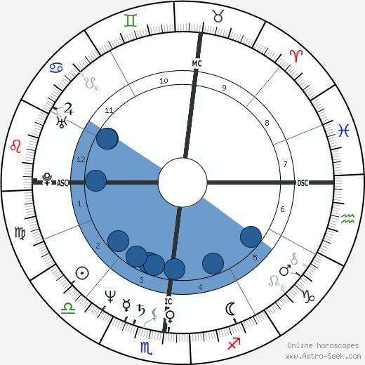 David Azar wikipedia, horoscope, astrology, instagram