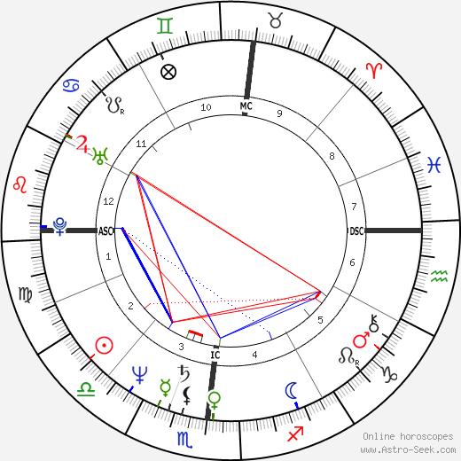 David Azar день рождения гороскоп, David Azar Натальная карта онлайн