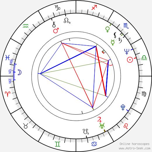 Дэвид Ли Рот David Lee Roth день рождения гороскоп, David Lee Roth Натальная карта онлайн