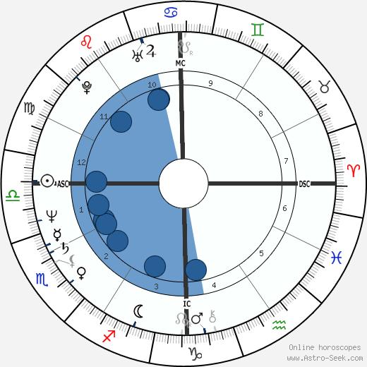 Dennis Eckersley wikipedia, horoscope, astrology, instagram