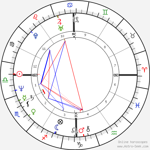 Dennis Eckersley день рождения гороскоп, Dennis Eckersley Натальная карта онлайн