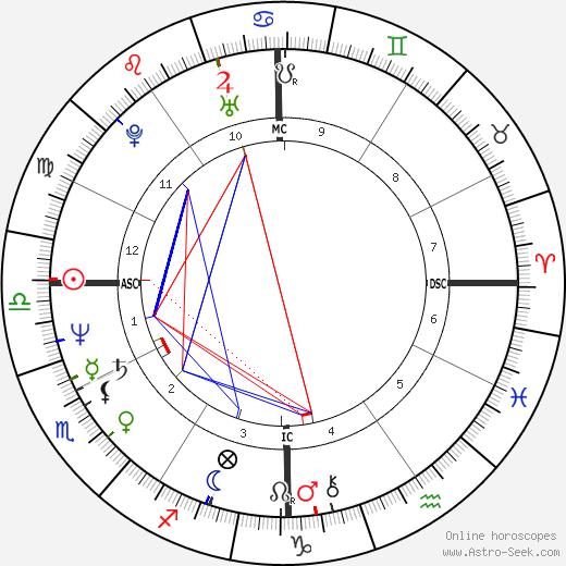 Dennis Eckersley tema natale, oroscopo, Dennis Eckersley oroscopi gratuiti, astrologia