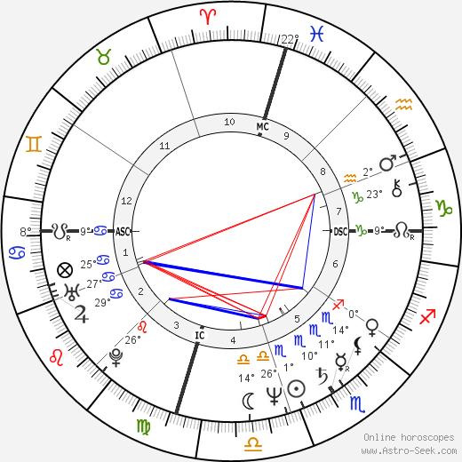 Doug Davidson birth chart, biography, wikipedia 2019, 2020