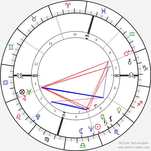 Doug Davidson astro natal birth chart, Doug Davidson horoscope, astrology