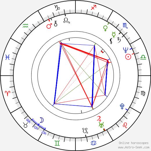 Elizabeth Sung день рождения гороскоп, Elizabeth Sung Натальная карта онлайн